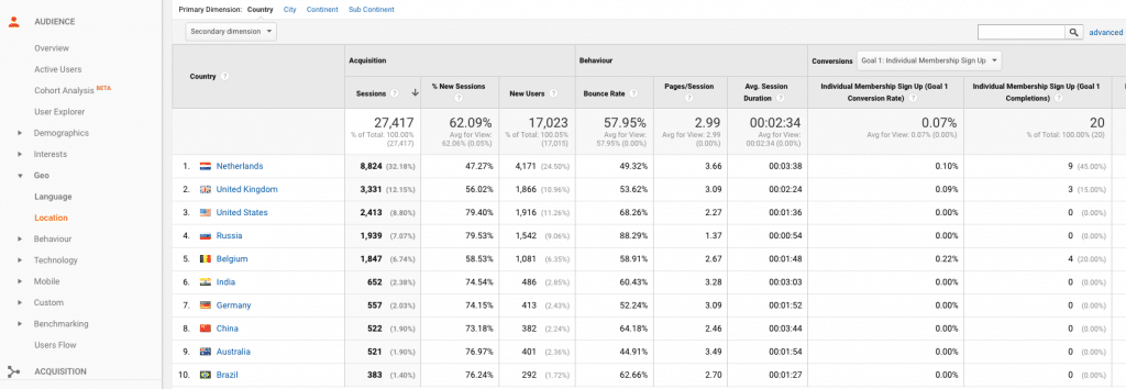 Google Analytics Global Demographic Data