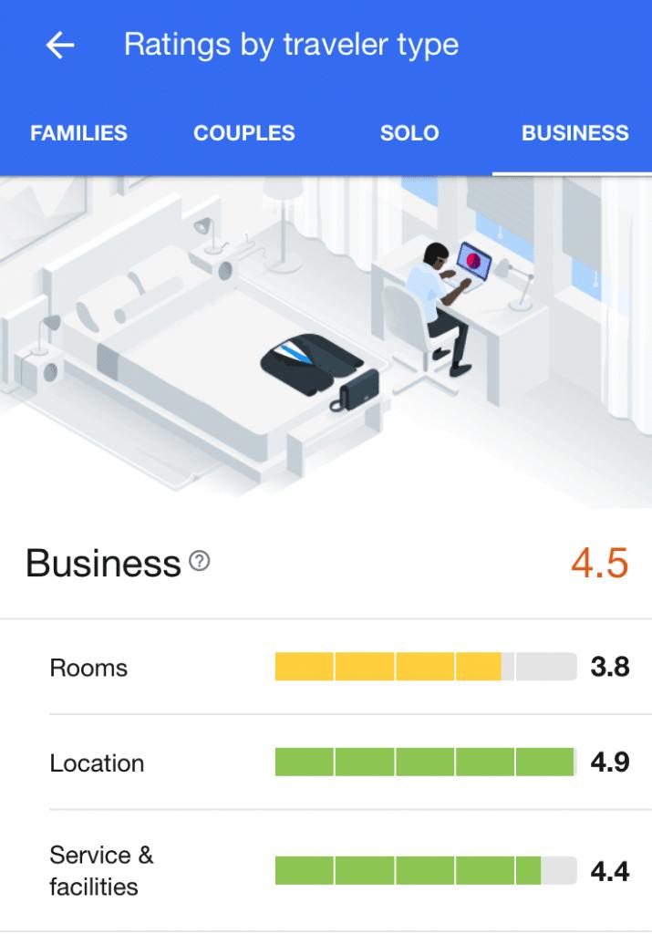 Google New Hotel Reviews