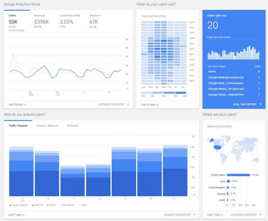 Google Analytics New Home View Report