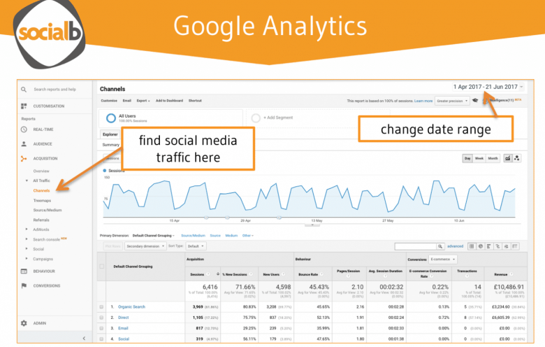 Google Analytics Essentials