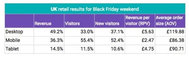 Qubit Black Friday Data