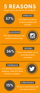 Reasons People Follow Brands Social Media