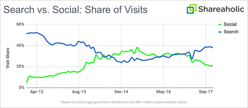 social v search web traffic