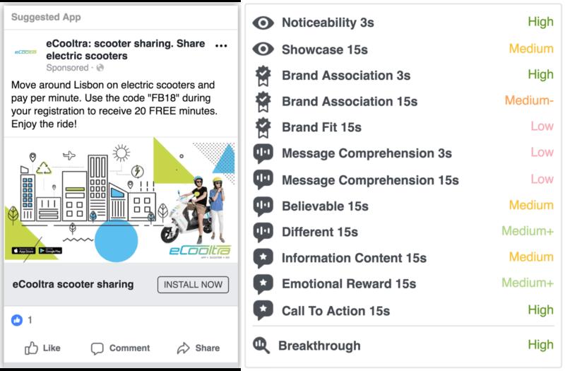 Facebook Ad Effectiveness