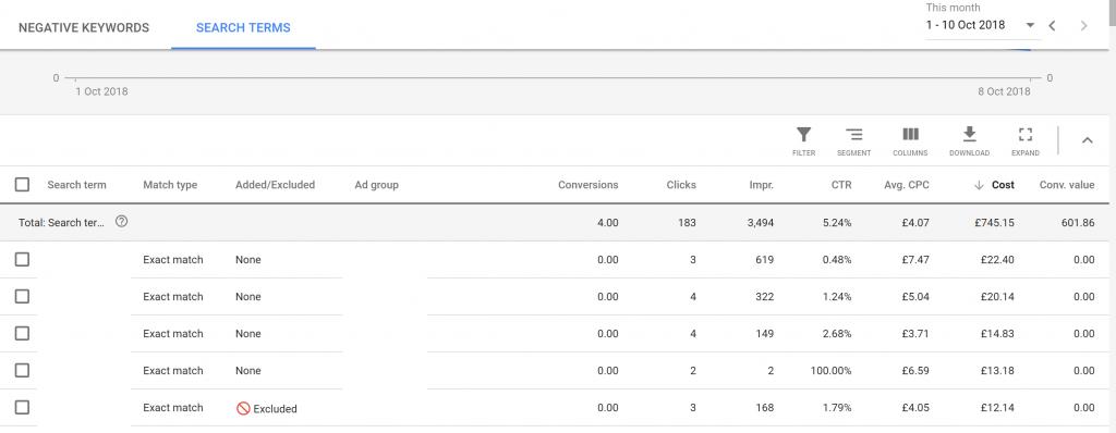 Negative Keyword Google Shopping