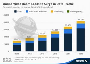 Online video boom chart