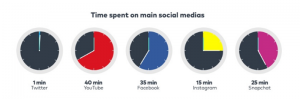 time spent on social media graphics