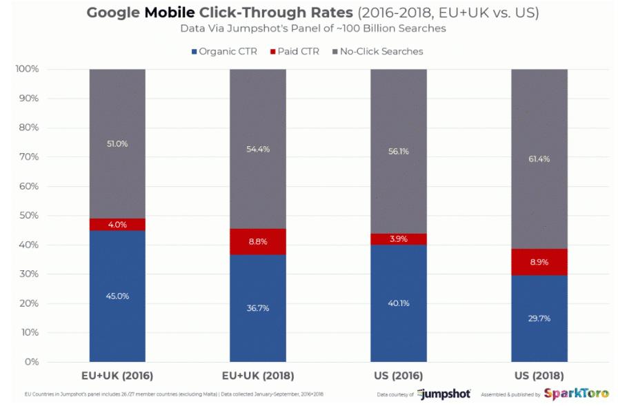 Google Mobile CTR