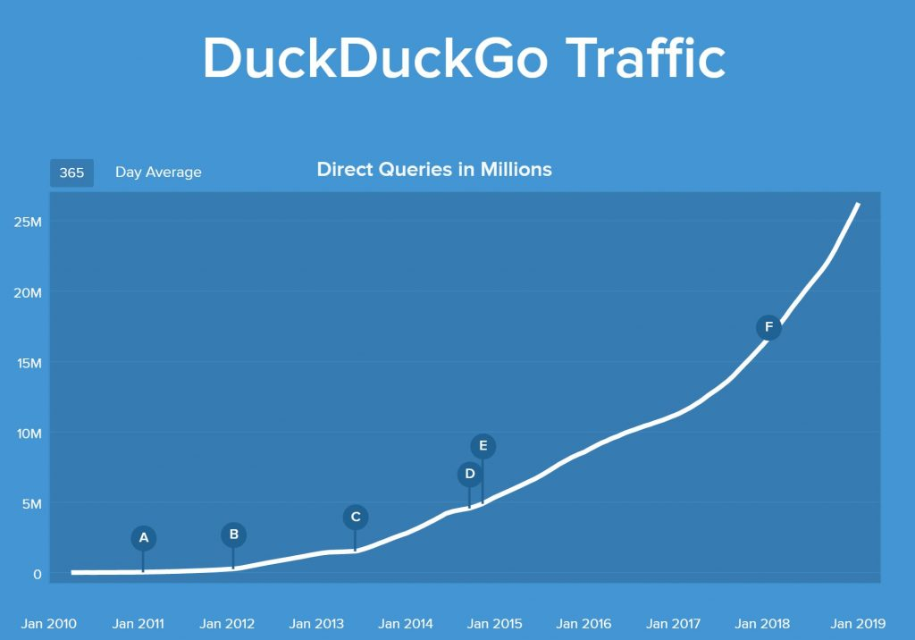 Duck Duck Go 2018 Traffic Data