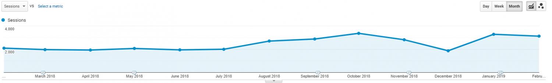 Milton Keynes Client SEO Success Chart