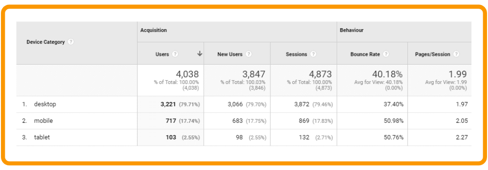 Device statistics in google analytics
