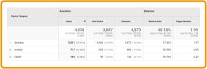 Example of device statistics on google analytics