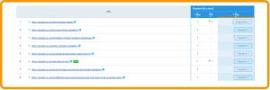 URL rankings in SEMrush