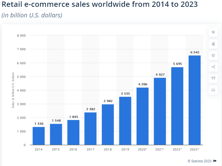 Global retail e-commerce market size 2014-2023 Statista
