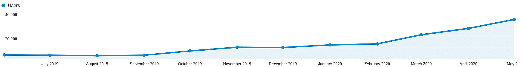 Norwich Client SEO Success Chart