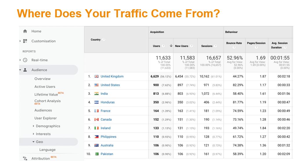 Website Traffic_International